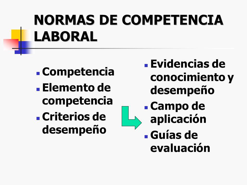 LABORAL ¿En que se usan Competencias? EDUCA- CIONAL CAPACI- TACION VIDA MISMA
