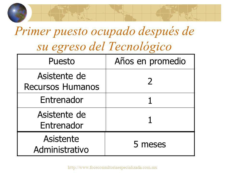 http://www.foceconsultoriaespecializada.com.mx II. Presentación de resultados de la encuesta de egresados del ITR de la carrera de administración de R