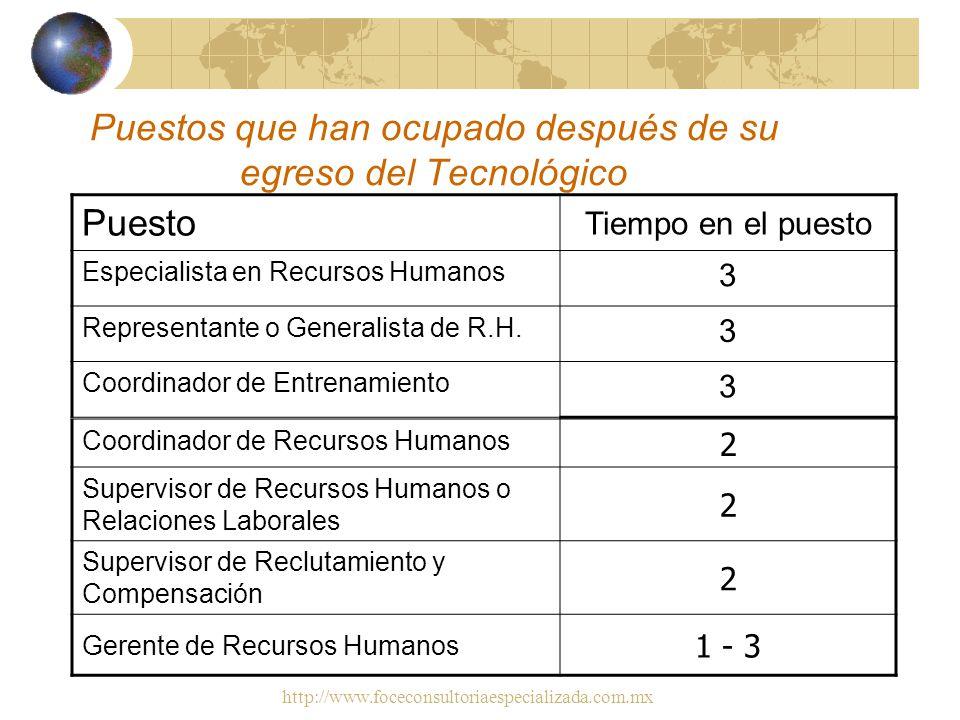 http://www.foceconsultoriaespecializada.com.mx Primer puesto ocupado después de su egreso del Tecnológico PuestoAños en promedio Asistente de Recursos