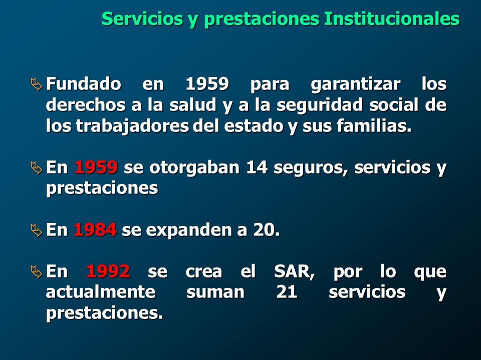 Crecimiento de la Derechohabiencia 2,355.8 385.9 332.5 7,063.6 02,5005,0007,50002,5005,0007,500 10.1 11.9 336.2 129.5 1960 2000 Familiares de Pensionados Pensionados Familiares de Trabajadores Trabajadores 1960 - 2000 10 millones de DH 487,000 DH