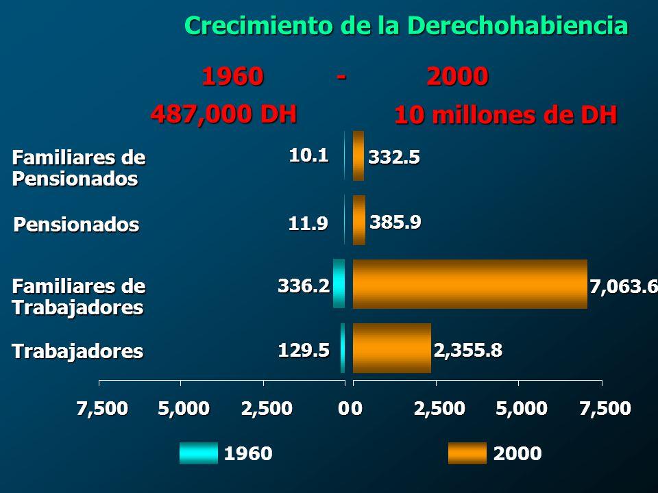 Pensionados 4% Trabajadores 23% Familiares de pensionados 3% Familiares 70% Base: 10 millones de derechohabientes Composición de la población derechohabiente