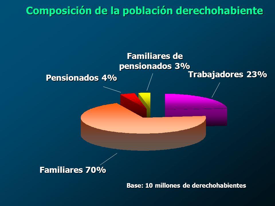 Dependencias 26.5% Gobiernos Estatales 39.5% Administración Paraestatal 26.3% Gobiernos Municipales 1.2% Base: 10 millones de derechohabientes Distribución de la población derechohabiente
