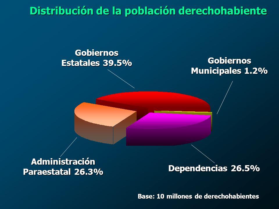 Distribución del Gasto del Fondo Médico 1990-2001 (millones de pesos) 0 1,000 2,000 3,000 4,000 5,000 6,000 7,000 8,292.4 3,812.5 1,395.2 81.5 180.8 199019921994199619982000 Servicios Personales (60.3 %) Materiales y Suministros (27.7 %) Servicios Generales (10.1 %) Bienes Muebles e Inmuebles (0.6 %) Obra Pública (1.3 %) 2001