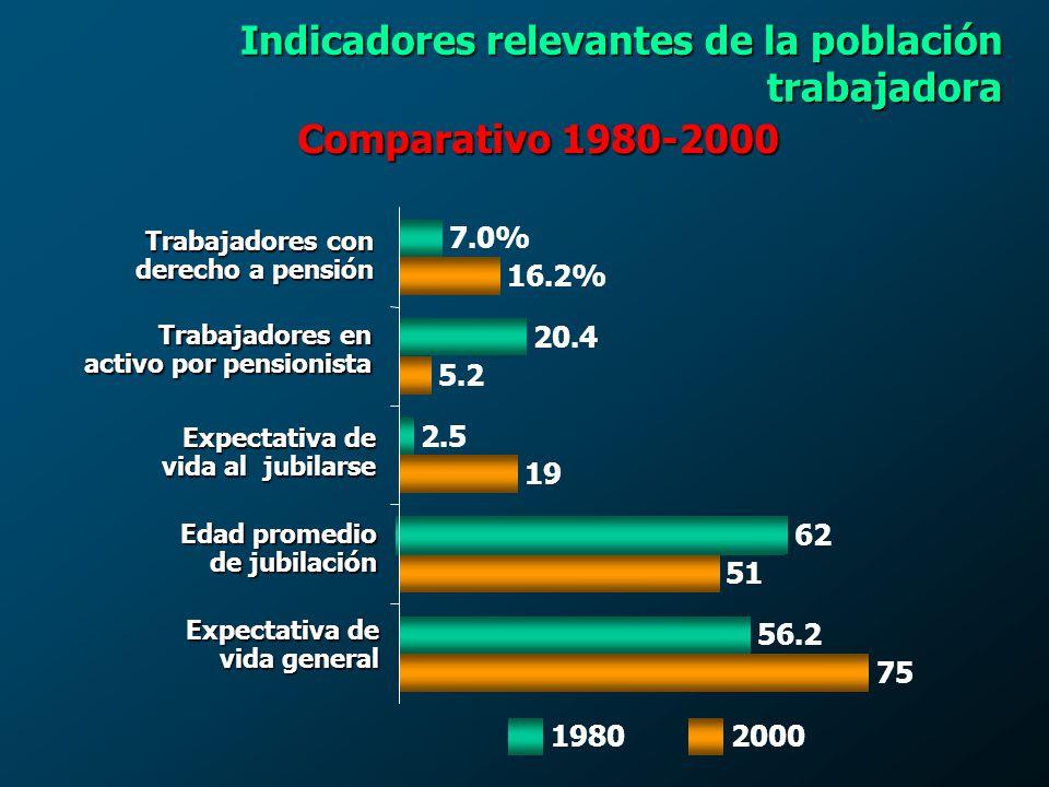 Presupuesto 2001 % de la masa salarial cotizable % Gasto Acumulados Ingresos al Fondo Médico por cuotas y aportaciones 11,862,807.9 9.5 % Gasto presupuestado para 2001 13,762,030.1 11.31 % Servicios personales Servicios personales8,292,439.0 6.82 % Materiales y suministrosMateriales y suministros3,812,529.3 3.13 % 9.95 % Servicios generalesServicios generales1,395,235.8 1.15 % 11.10 % Inversión físicaInversión física261,826.0 0.21 % 11.31 % Fondo Médico Comparativo de Ingreso - Egreso (Miles de pesos)