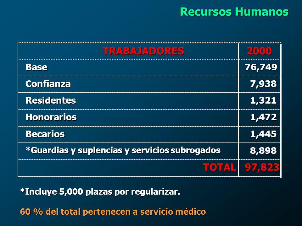 HG G.Castañeda, D.F. HG Tuxtla Gutiérrez, Chis. HG Dr.