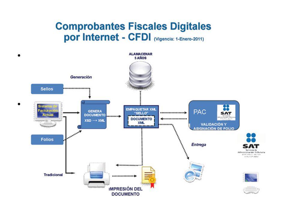 CFDI Tal y como lo señala el artículo 29 del CFF que entró en vigor a partir del 1 de enero de 2011, los comprobantes que se expidan deberán ser emiti
