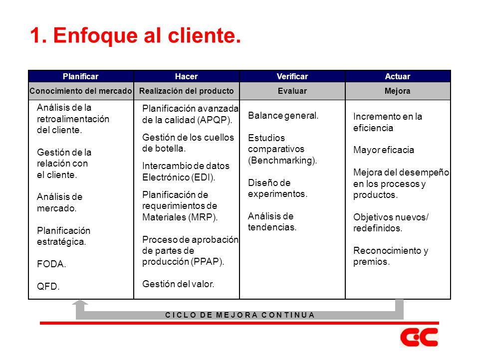 1. Enfoque al cliente. Análisis de la retroalimentación del cliente. Gestión de la relación con el cliente. Análisis de mercado. Planificación estraté