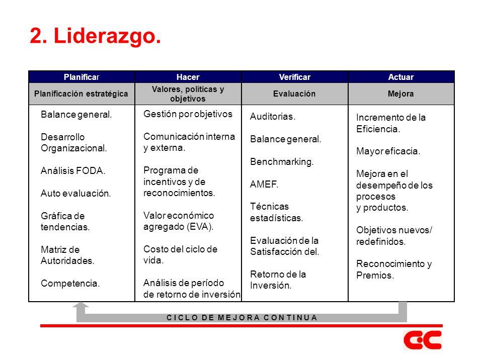 2. Liderazgo. Balance general. Desarrollo Organizacional. Análisis FODA. Auto evaluación. Gráfica de tendencias. Matriz de Autoridades. Competencia. G