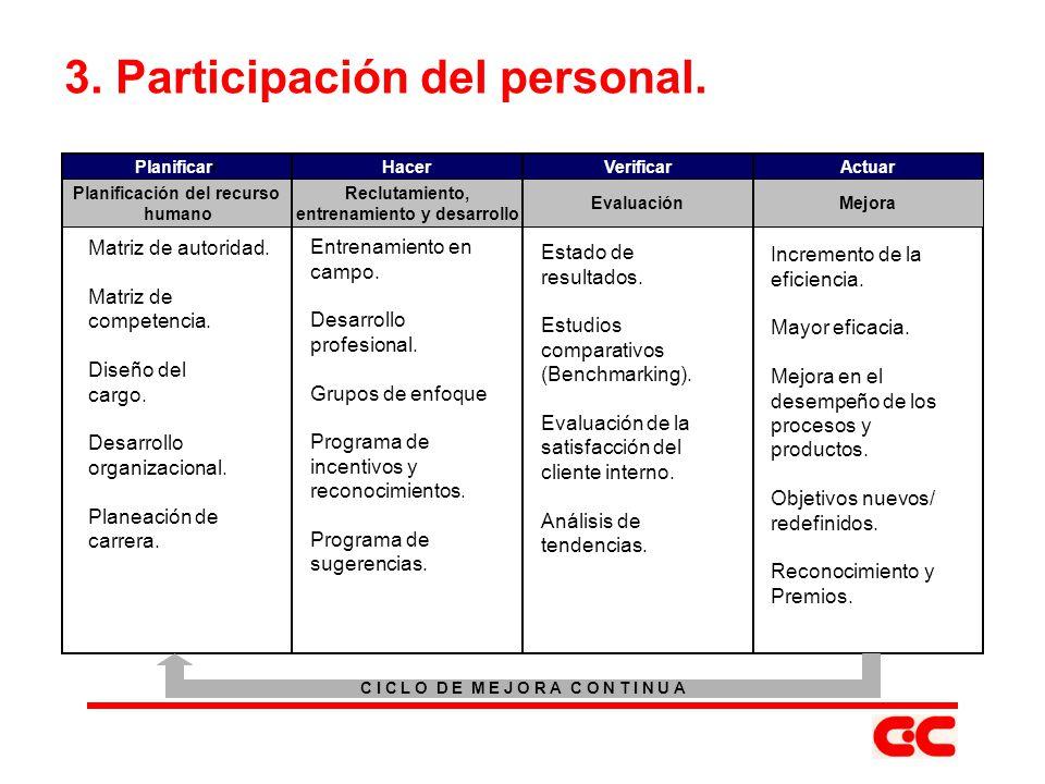 3. Participación del personal. Matriz de autoridad. Matriz de competencia. Diseño del cargo. Desarrollo organizacional. Planeación de carrera. Entrena