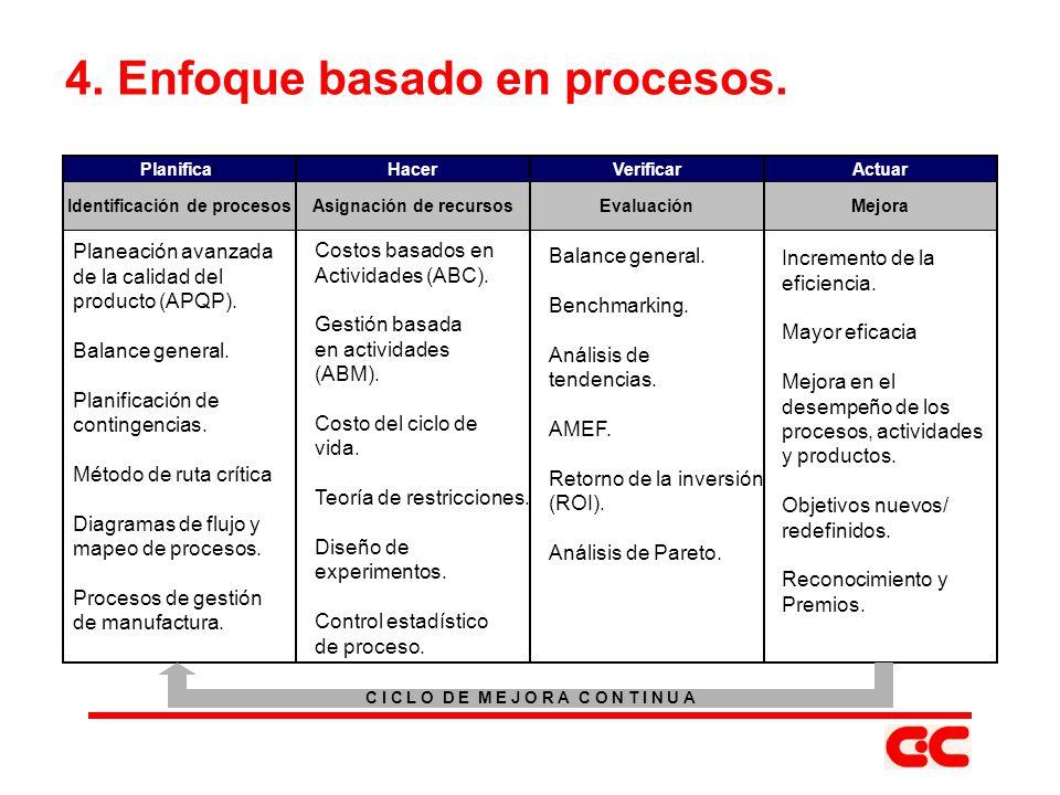 4. Enfoque basado en procesos. Planeación avanzada de la calidad del producto (APQP). Balance general. Planificación de contingencias. Método de ruta