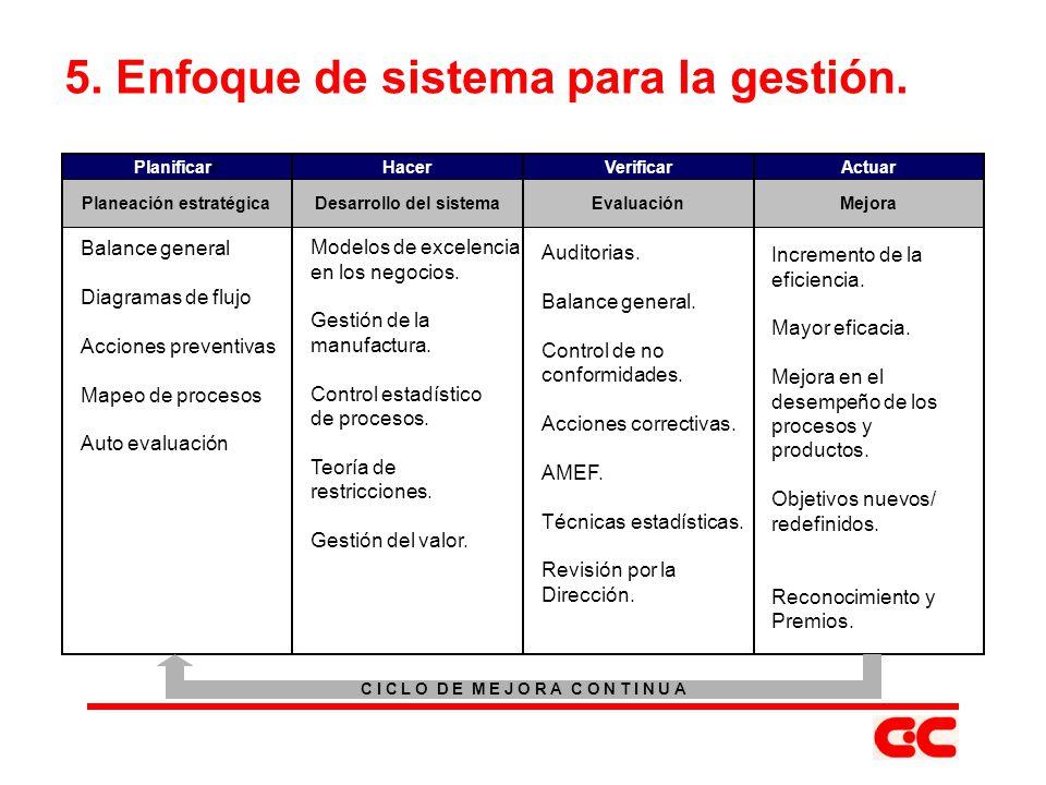 5. Enfoque de sistema para la gestión. Balance general Diagramas de flujo Acciones preventivas Mapeo de procesos Auto evaluación Modelos de excelencia