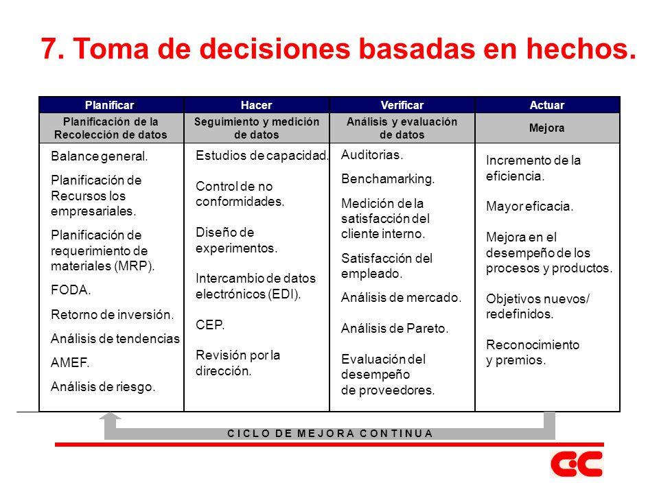 7. Toma de decisiones basadas en hechos. Balance general. Planificación de Recursos los empresariales. Planificación de requerimiento de materiales (M