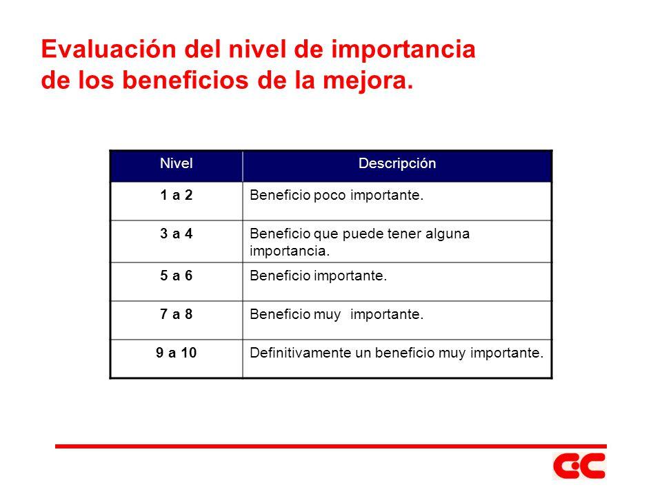 Evaluación del nivel de importancia de los beneficios de la mejora. NivelDescripción 1 a 2Beneficio poco importante. 3 a 4Beneficio que puede tener al