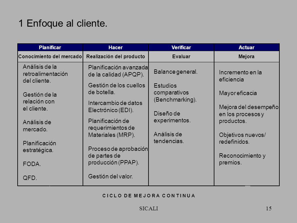 SICALI14 Aplicación de los principios de gestión de la calidad PHPH AVAV Enfoque al cliente Liderazgo Participación del personal Enfoque de proceso En