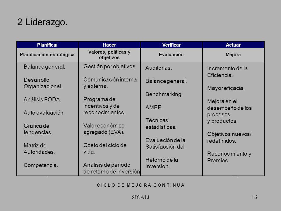 SICALI15 1 Enfoque al cliente. Análisis de la retroalimentación del cliente. Gestión de la relación con el cliente. Análisis de mercado. Planificación