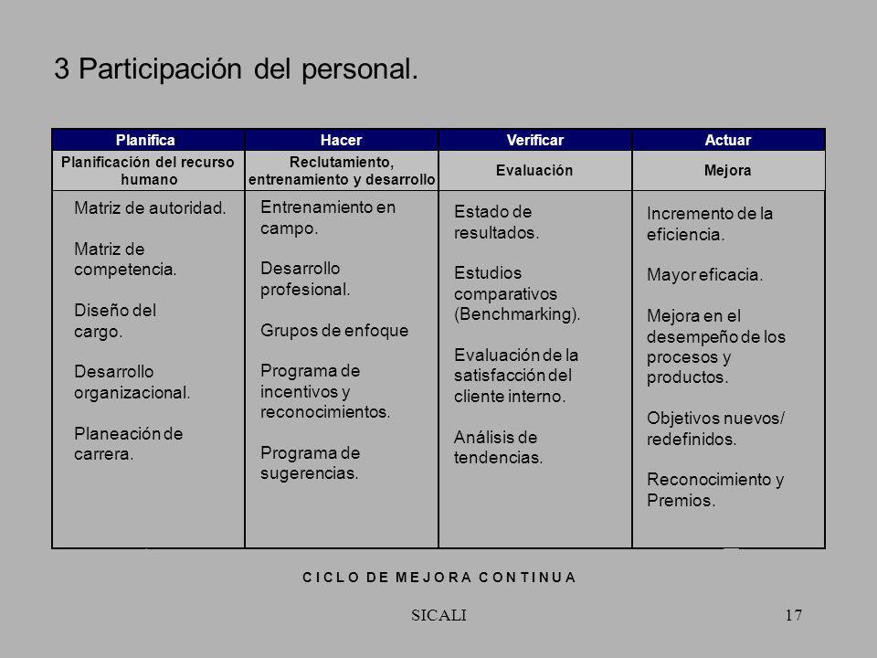 SICALI16 2 Liderazgo. Balance general. Desarrollo Organizacional. Análisis FODA. Auto evaluación. Gráfica de tendencias. Matriz de Autoridades. Compet