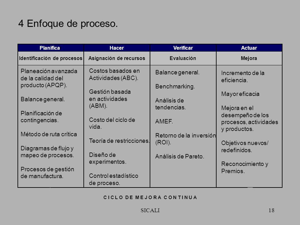 SICALI17 3 Participación del personal. Matriz de autoridad. Matriz de competencia. Diseño del cargo. Desarrollo organizacional. Planeación de carrera.