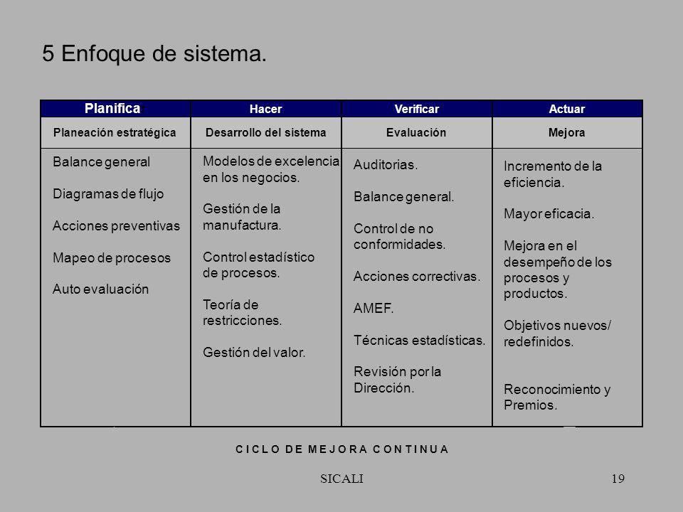 SICALI18 4 Enfoque de proceso. Planeación avanzada de la calidad del producto (APQP). Balance general. Planificación de contingencias. Método de ruta