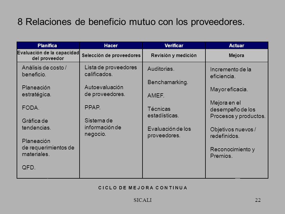 SICALI21 7 Toma de decisiones basadas en hechos. Balance general. Planificación de Recursos los empresariales. Planificación de requerimiento de mater