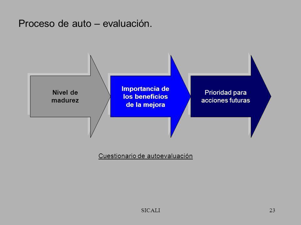 SICALI22 8 Relaciones de beneficio mutuo con los proveedores. Análisis de costo / beneficio. Planeación estratégica. FODA. Gráfica de tendencias. Plan
