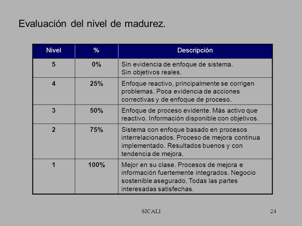 SICALI23 Proceso de auto – evaluación. Prioridad para acciones futuras Prioridad para acciones futuras Importancia de los beneficios de la mejora Impo