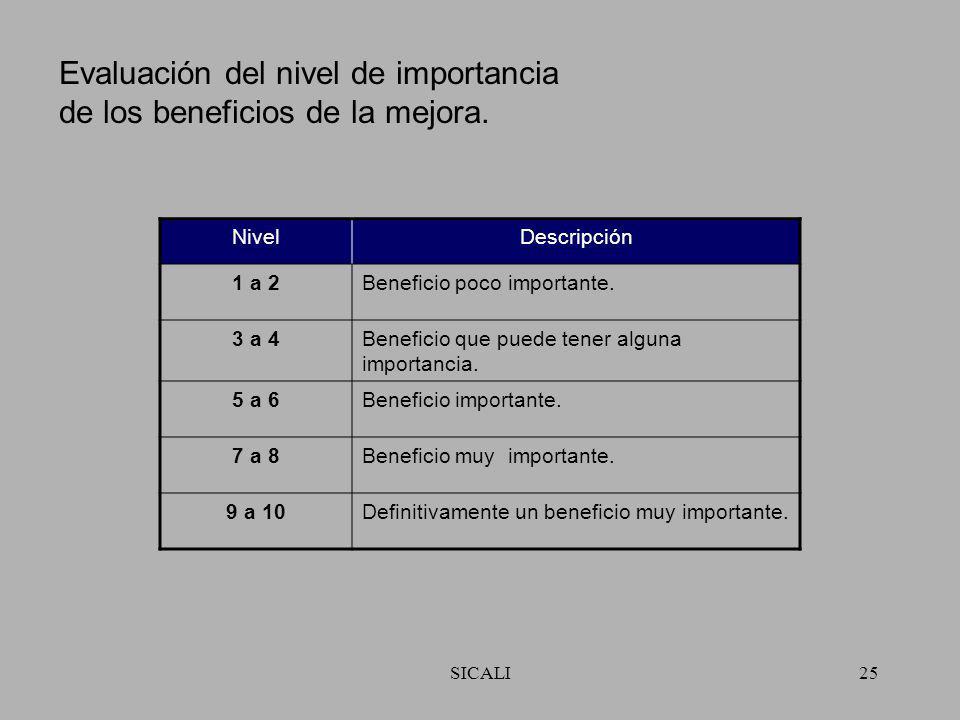 SICALI24 Evaluación del nivel de madurez. Nivel%Descripción 50%Sin evidencia de enfoque de sistema. Sin objetivos reales. 425%Enfoque reactivo, princi