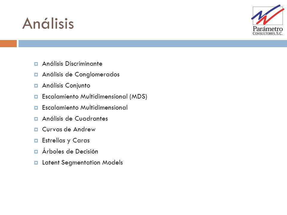 Análisis Análisis Discriminante Análisis de Conglomerados Análisis Conjunto Escalamiento Multidimensional (MDS) Escalamiento Multidimensional Análisis