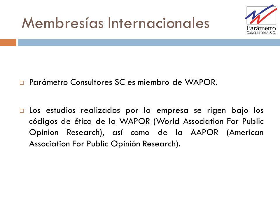 Membresías Internacionales Parámetro Consultores SC es miembro de WAPOR. Los estudios realizados por la empresa se rigen bajo los códigos de ética de