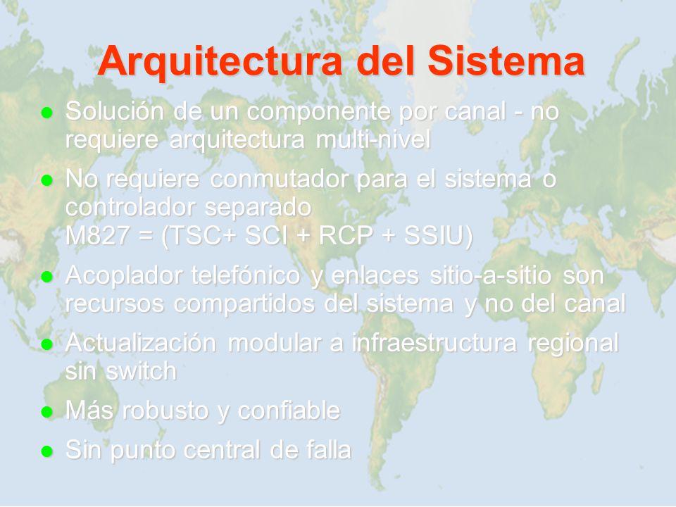 Solución de un componente por canal - no requiere arquitectura multi-nivel Solución de un componente por canal - no requiere arquitectura multi-nivel