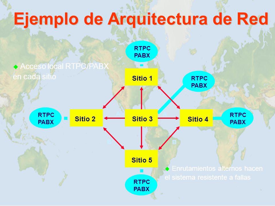 Sitio 2 Sitio 1 Sitio 3 Sitio 4 Sitio 5 B B A A Enrutamientos alternos hacen el sistema resistente a fallas RTPC PABX RTPC PABX RTPC PABX RTPC PABX RT