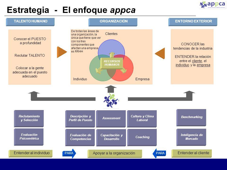 Estrategia - El enfoque appca Descripción y Perfil de Puesto Evaluación de Competencias Cultura y Clima Laboral Coaching Capacitación y Desarrollo Apoyar a la organización Entender al individuo Entender al cliente Assessment ORGANIZACIÓN TALENTO HUMANO Conocer el PUESTO a profundidad Reclutar TALENTO Colocar a la gente adecuada en el puesto adecuado ENTORNO EXTERIOR CONOCER las tendencias de la industria ENTENDER la relación entre el cliente, el individuo y la empresa Reclutamiento y Selección Evaluación Psicométrica RECURSOS HUMANOS De todas las áreas de una organización, la única que tiene que ver con los tres componentes que afectan una empresa es RRHH Benchmarking Inteligencia de Mercado PARA