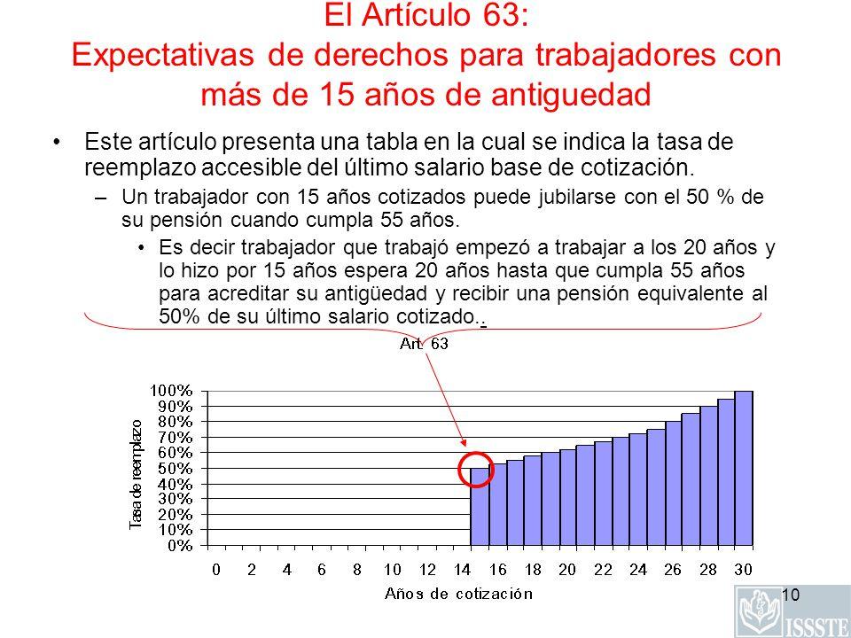 10 El Artículo 63: Expectativas de derechos para trabajadores con más de 15 años de antiguedad Este artículo presenta una tabla en la cual se indica la tasa de reemplazo accesible del último salario base de cotización.