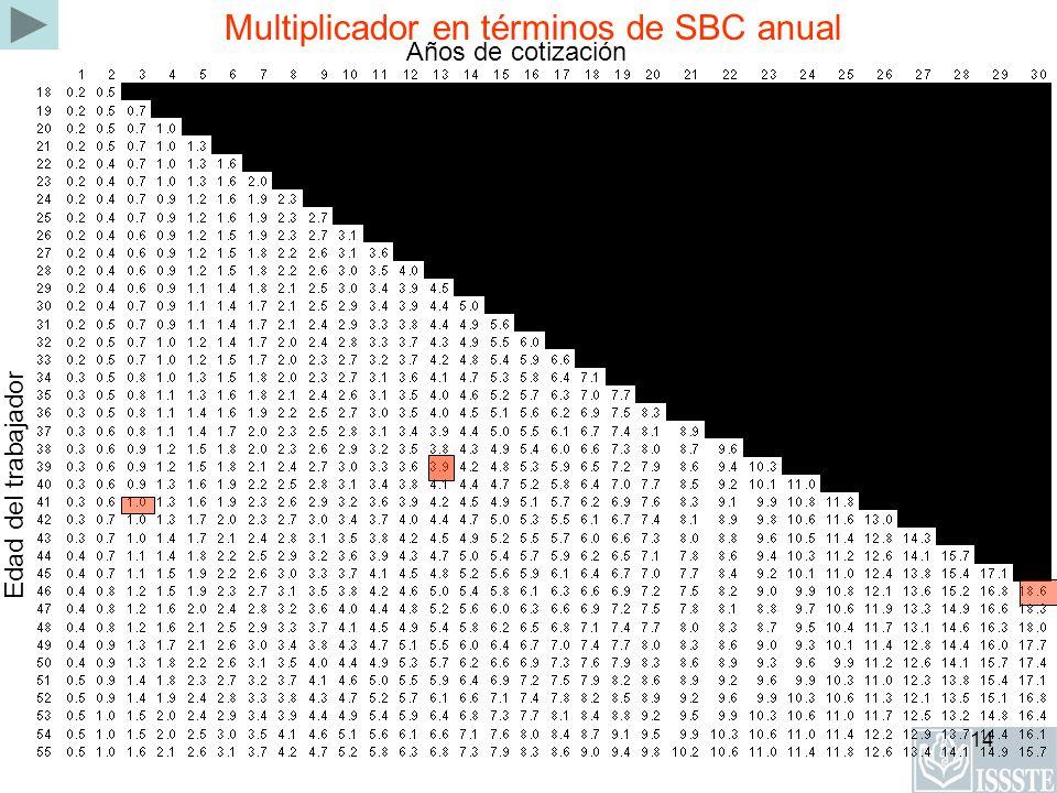 14 Multiplicador en términos de SBC anual Edad del trabajador Años de cotización