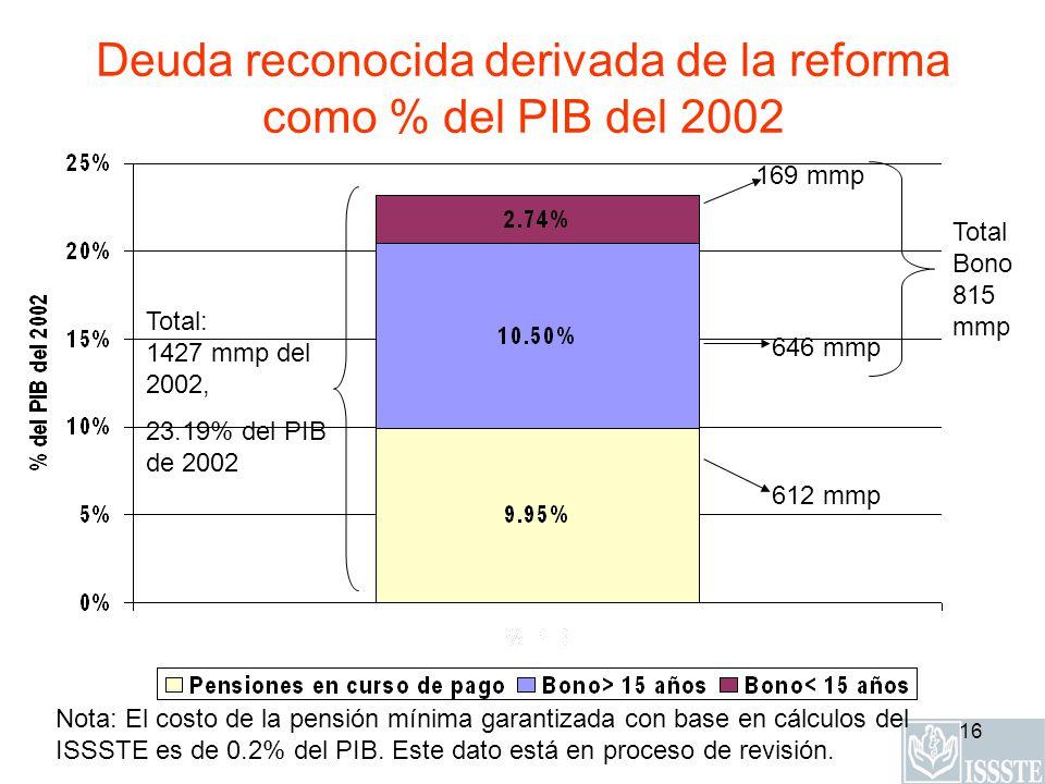 16 Deuda reconocida derivada de la reforma como % del PIB del 2002 Nota: El costo de la pensión mínima garantizada con base en cálculos del ISSSTE es