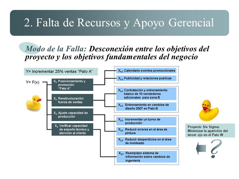 2. Falta de Recursos y Apoyo Gerencial Modo de la Falla: Desconexión entre los objetivos del proyecto y los objetivos fundamentales del negocio Proyec