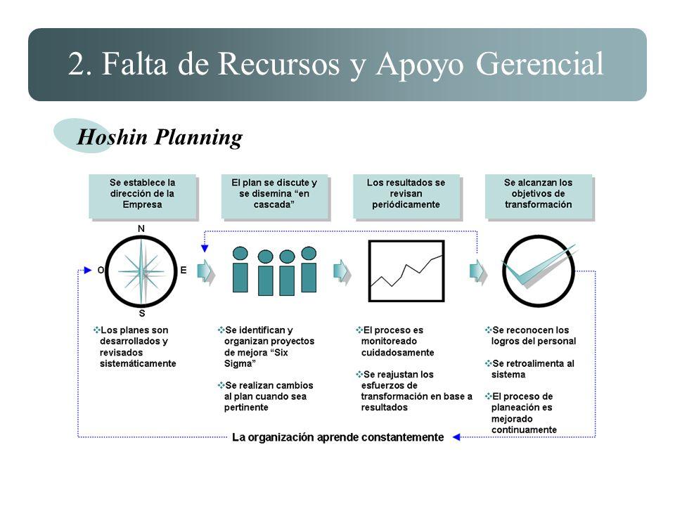 2. Falta de Recursos y Apoyo Gerencial Hoshin Planning