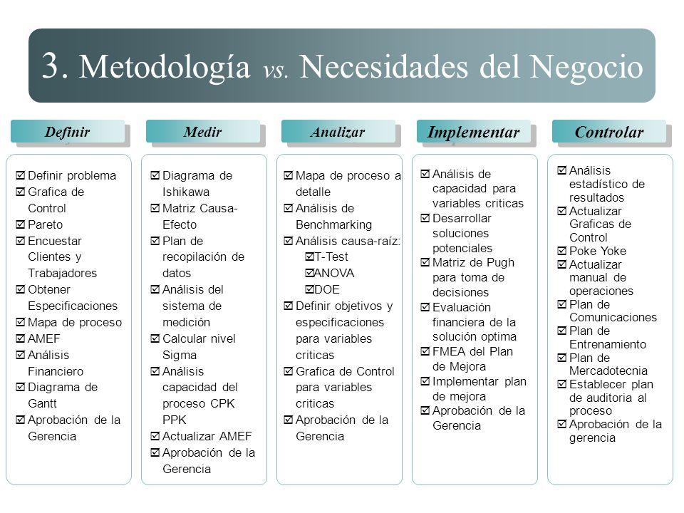 Definir problema Grafica de Control Pareto Encuestar Clientes y Trabajadores Obtener Especificaciones Mapa de proceso AMEF Análisis Financiero Diagram
