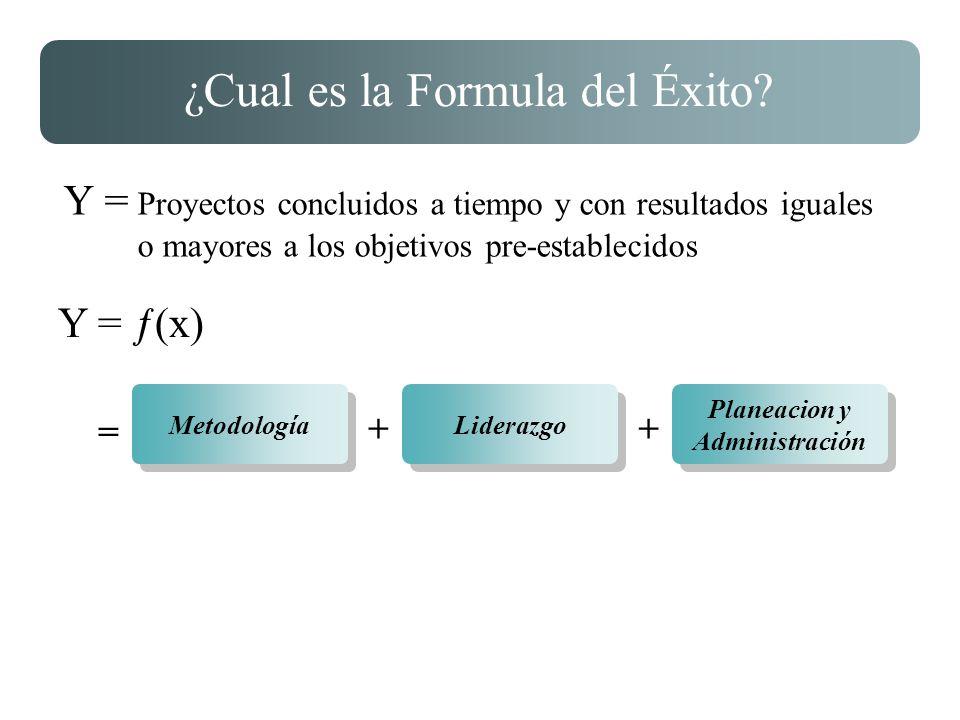 ¿Cual es la Formula del Éxito? Y = Proyectos concluidos a tiempo y con resultados iguales o mayores a los objetivos pre-establecidos Y = ƒ(x) Metodolo