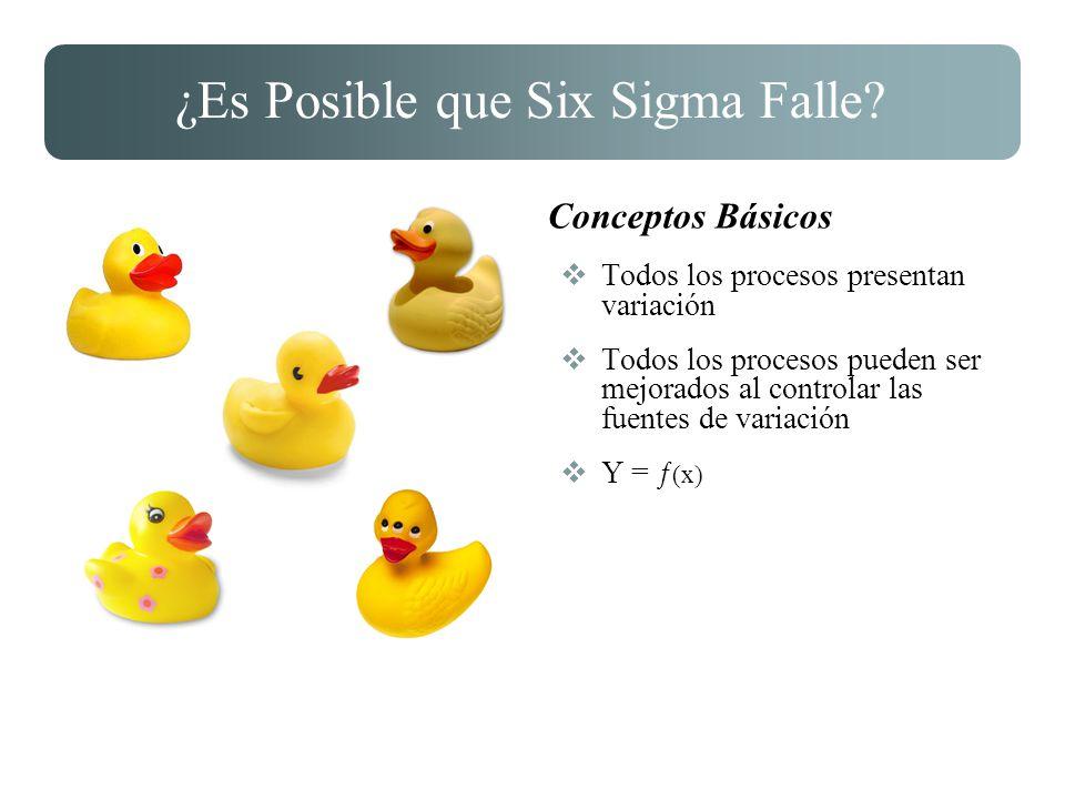 ¿Es Posible que Six Sigma Falle? Conceptos Básicos Todos los procesos presentan variación Todos los procesos pueden ser mejorados al controlar las fue