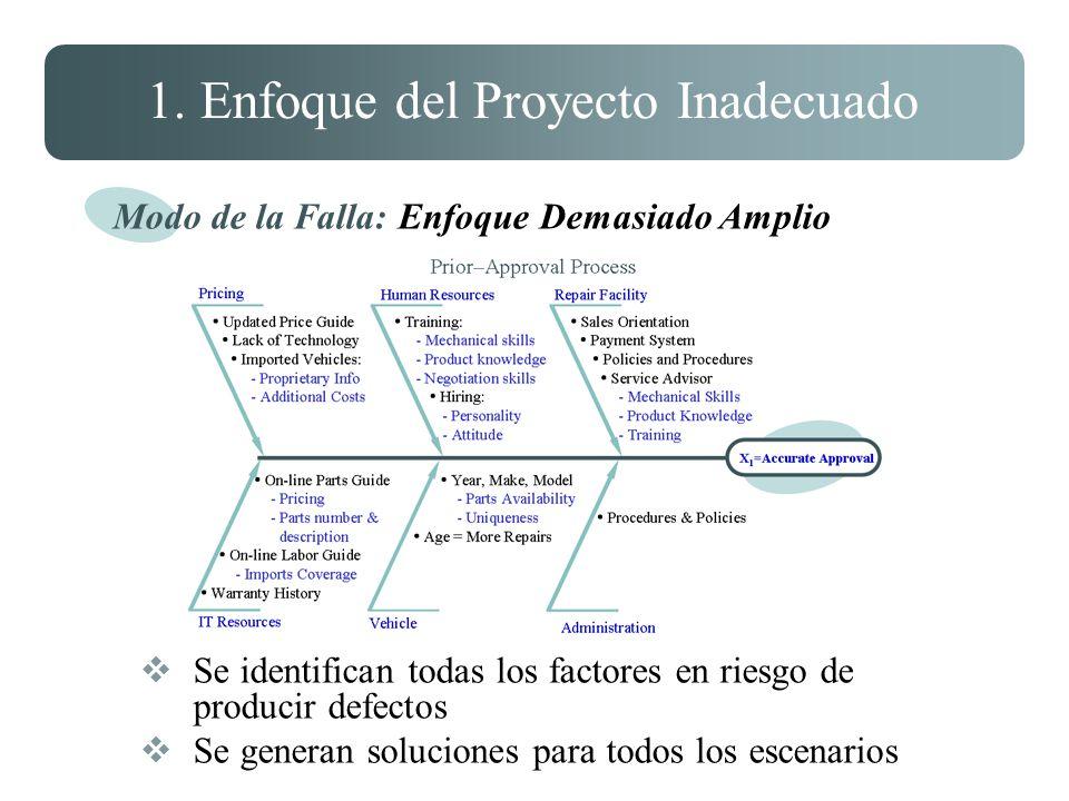 1. Enfoque del Proyecto Inadecuado Se identifican todas los factores en riesgo de producir defectos Se generan soluciones para todos los escenarios Mo