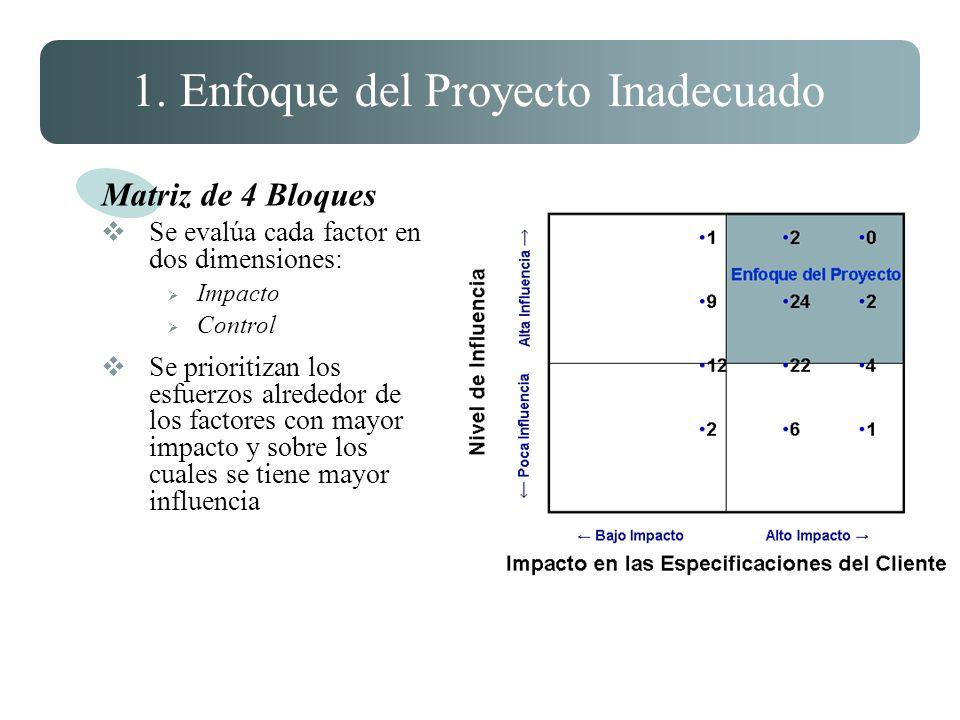 1. Enfoque del Proyecto Inadecuado Matriz de 4 Bloques Se evalúa cada factor en dos dimensiones: Impacto Control Se prioritizan los esfuerzos alrededo