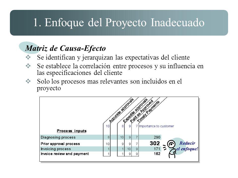 1. Enfoque del Proyecto Inadecuado Matriz de Causa-Efecto Se identifican y jerarquizan las expectativas del cliente Se establece la correlación entre