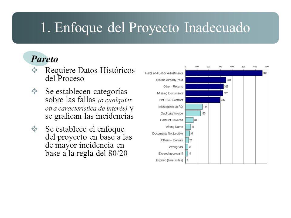 1. Enfoque del Proyecto Inadecuado Pareto Requiere Datos Históricos del Proceso Se establecen categorías sobre las fallas (o cualquier otra caracterís