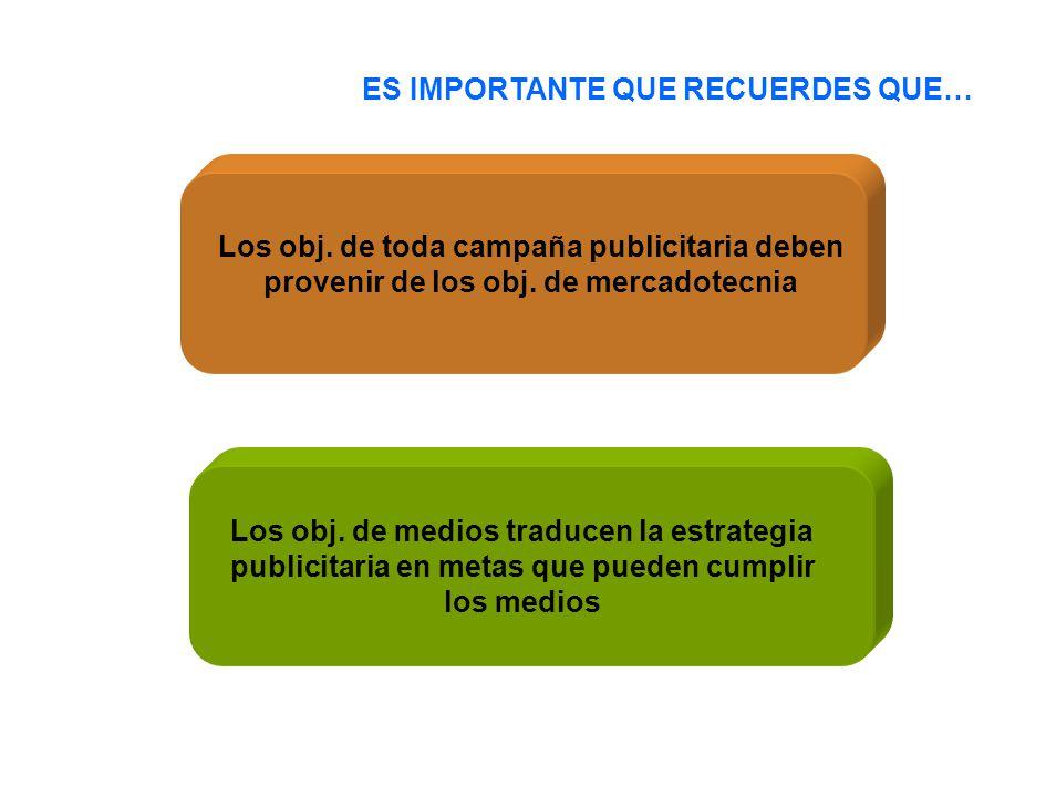 ES IMPORTANTE QUE RECUERDES QUE… Los obj. de toda campaña publicitaria deben provenir de los obj. de mercadotecnia Los obj. de medios traducen la estr