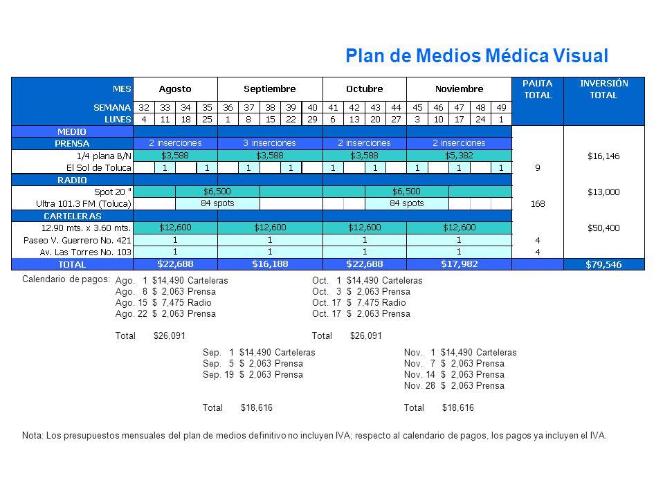 Selección de Medios Ago. 1 $14,490 Carteleras Ago. 8 $ 2,063 Prensa Ago. 15 $ 7,475 Radio Ago. 22 $ 2,063 Prensa Total $26,091 Calendario de pagos: Se