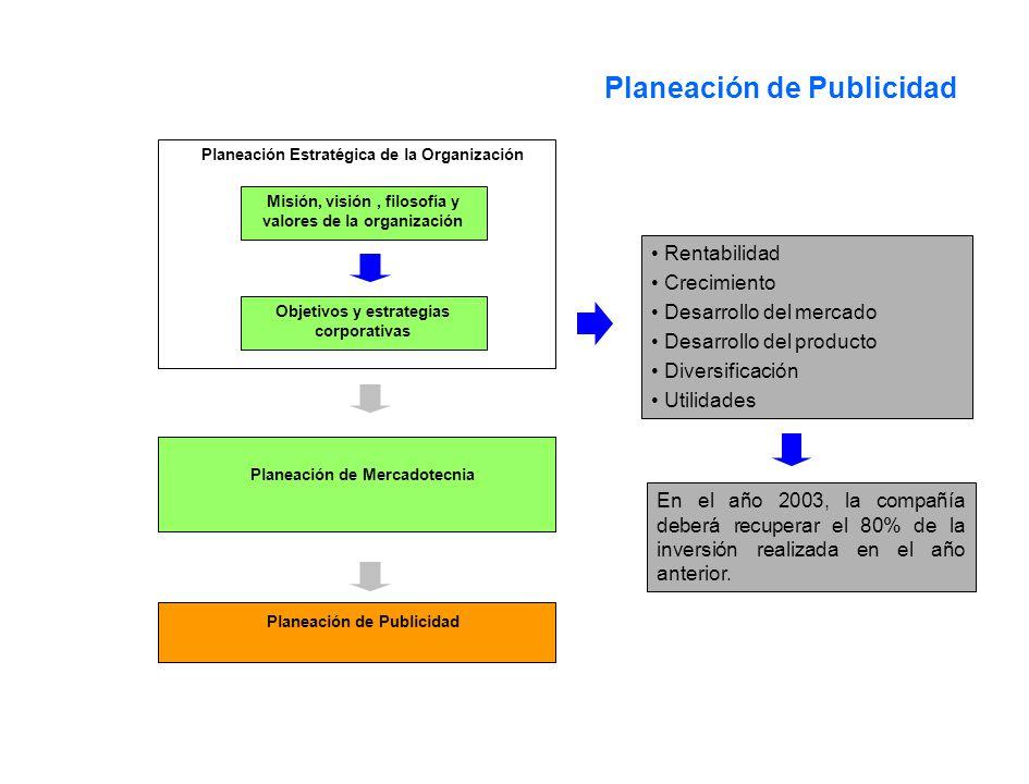 Planeación de Publicidad Planeación Estratégica de la Organización Misión, visión, filosofía y valores de la organización Objetivos y estrategias corp