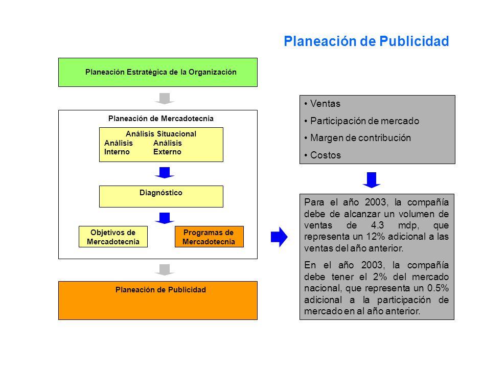 Planeación de Publicidad Planeación Estratégica de la Organización Planeación de Mercadotecnia Diagnóstico Análisis Situacional Análisis Interno Exter