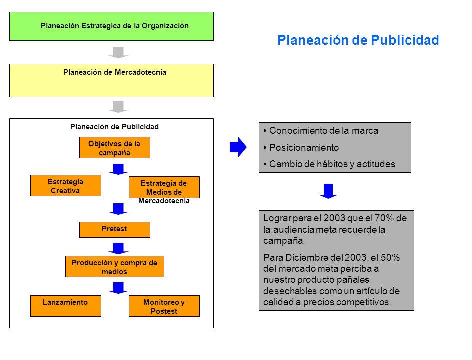 Planeación Estratégica de la Organización Planeación de Mercadotecnia Planeación de Publicidad Pretest Objetivos de la campaña Estrategia Creativa Est
