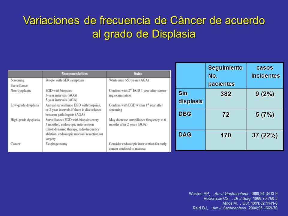 Vigilancia Displasia de alto grado (DAG): Confirmaciòn 2 patòlogos Esofagectomìa Resecciòn endoscòpica de la mucosa (REM) o ablaciòn Montgomery E. Rep