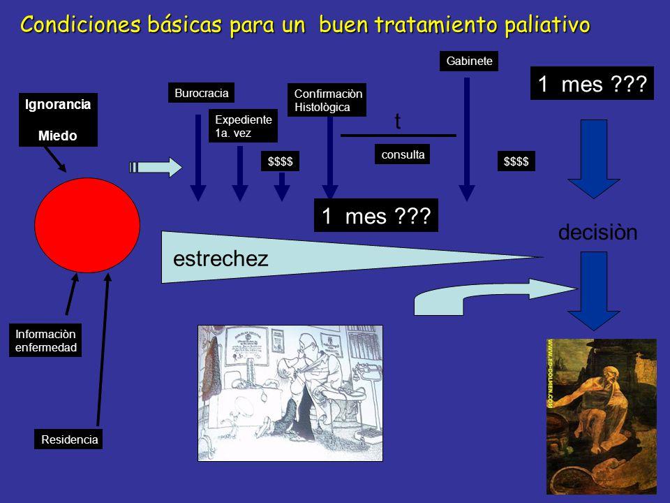 Cáncer Tradicionalmente: Esofagectomìa.REM en Càncer Incipiente confinado a la mucosa.